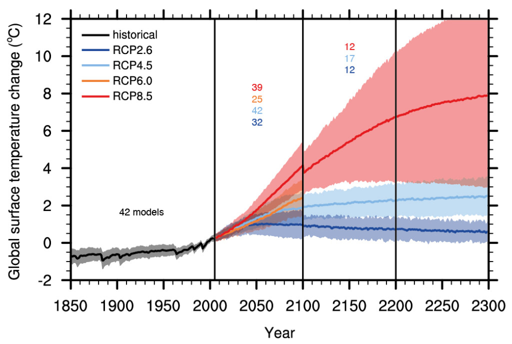Źródło: IPCC 5th Assessment Report
