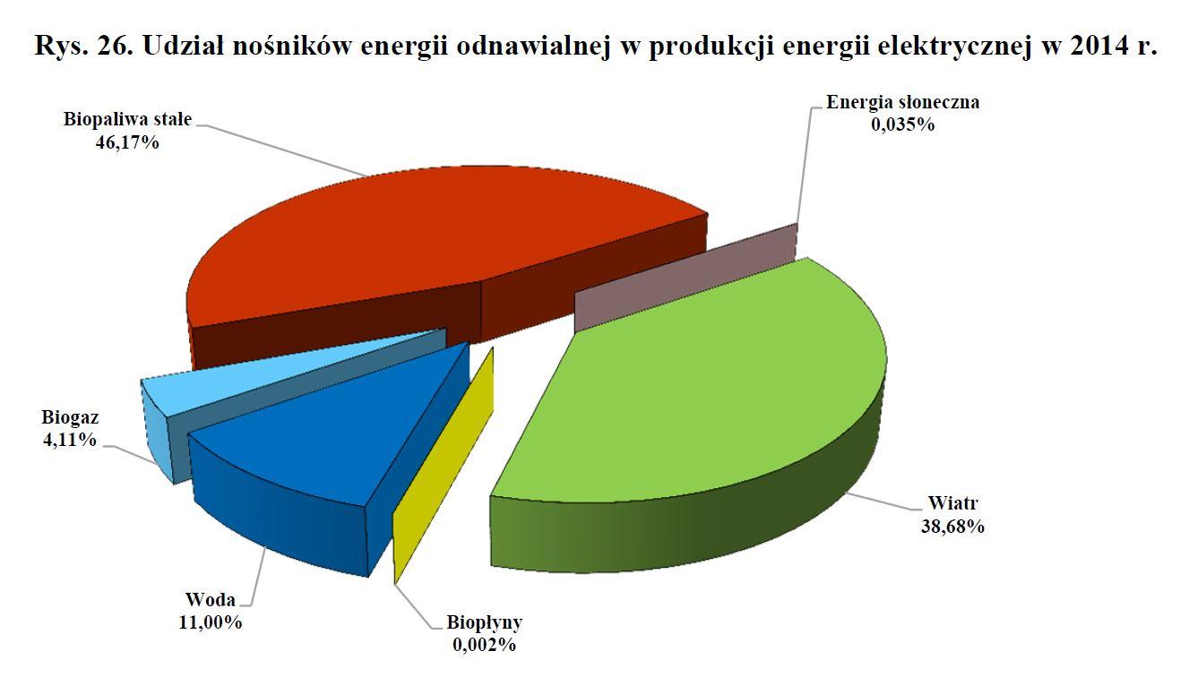 energia_elektryczna_OZE_Polska_2014