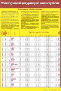 Miasta przyjazne rowerzystom - ranking 2014 / Źródło: Rowertour 11/2014
