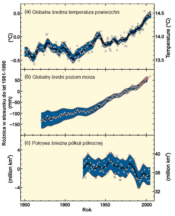 skutki_zmian_klimatycznych_wykres_IPCC_AR4