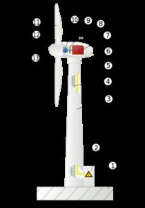 jak działają wiatraki turbiny wiatrowe