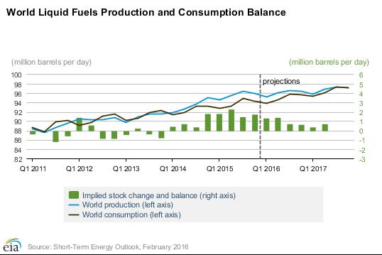 world_oil_production_consumption