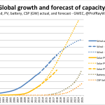 Renewables-global-growth-forecast-@ProfRayWills