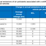 biogazowe_autobusy_emisja_zanieczyszczen