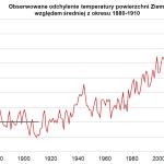 globalna-anomalia-temperatury-2015-nasa-giss