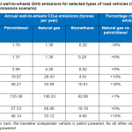 wheel-to-wheel-emissions-diesel-biogas