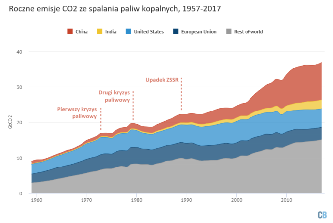 emisje-co2-1957-2017-spalanie- paliw
