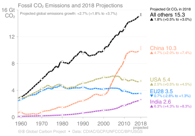 emisje-co2-paliwa-kopalne-2018
