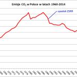 Emisje CO2 w Polsce w latach 1960-2014