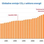 Najwieksi emitenci CO2 - globalne emisje CO2