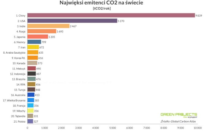 najwieksi-emitenci-co2-kraje-2017