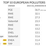Najwięksi emitenci CO2 wśród europejskich elektrowni w 2014 r.