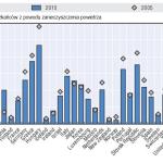 zanieczyszczenie_powietrza_transport_zgony_OECD