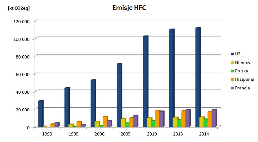 klimatyzacja_emisje_HFC_wykres