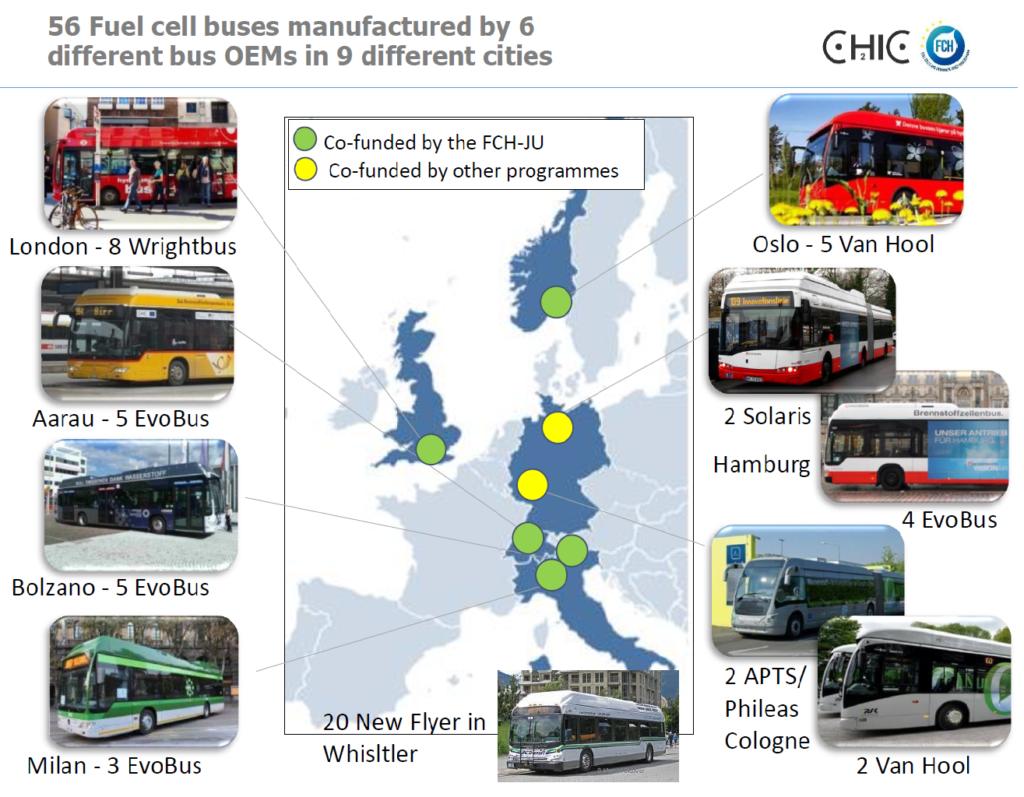 wodorowe autobusy CHIC