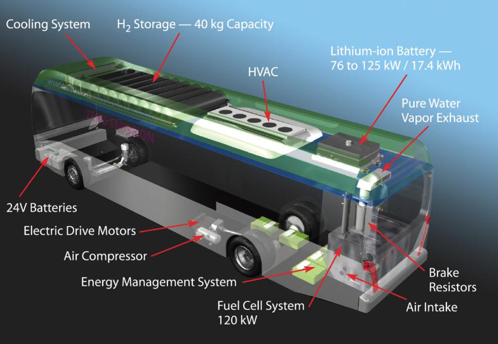 wodorowe autobusy technologia
