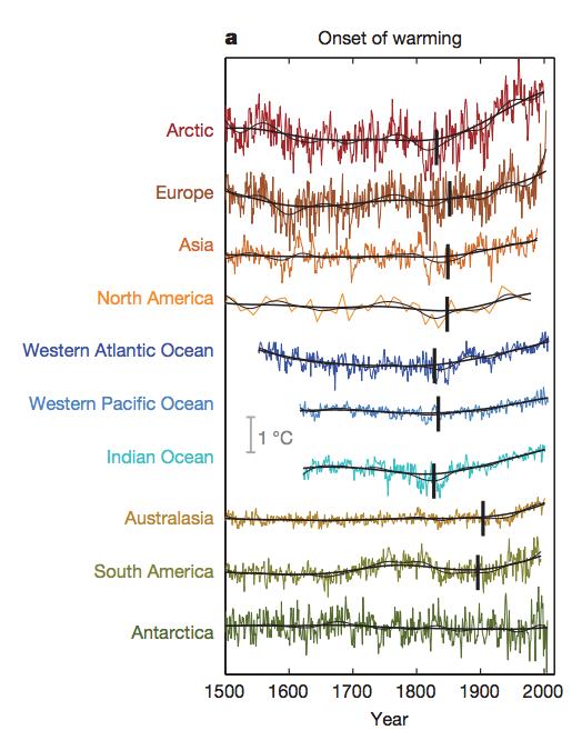 globalne ocieplenie Abram-et-al-2016