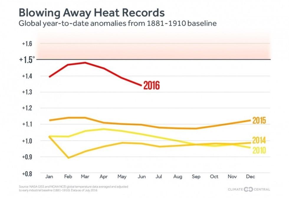 globalne ocieplenie anomalie temperatur