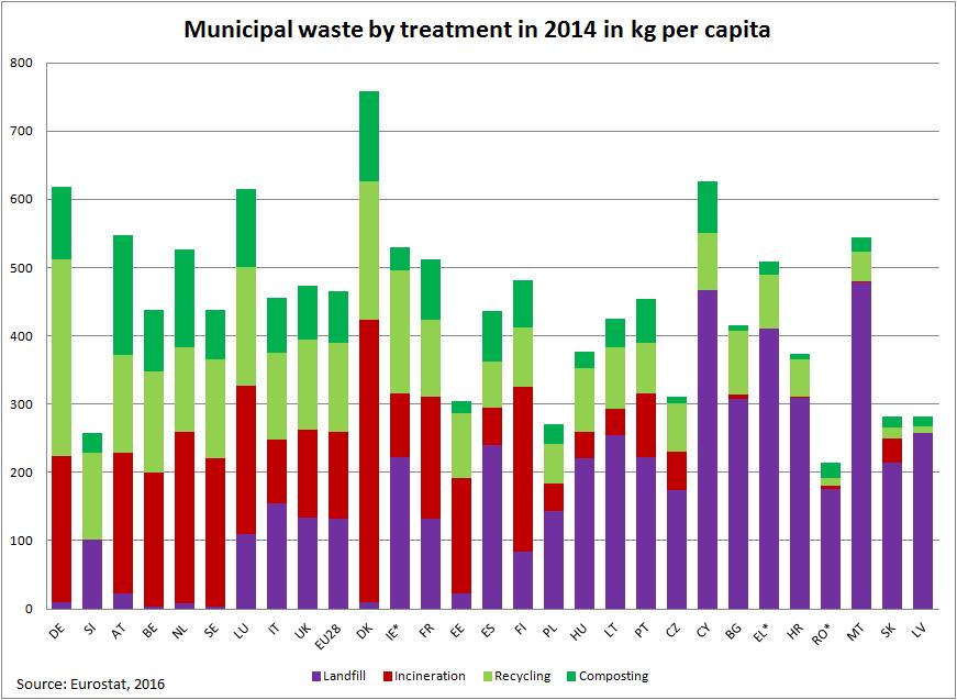 zero-odpadow-odpady-komunalne-eurostat-2016
