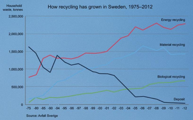 spalanie odpadow recykling szwecja