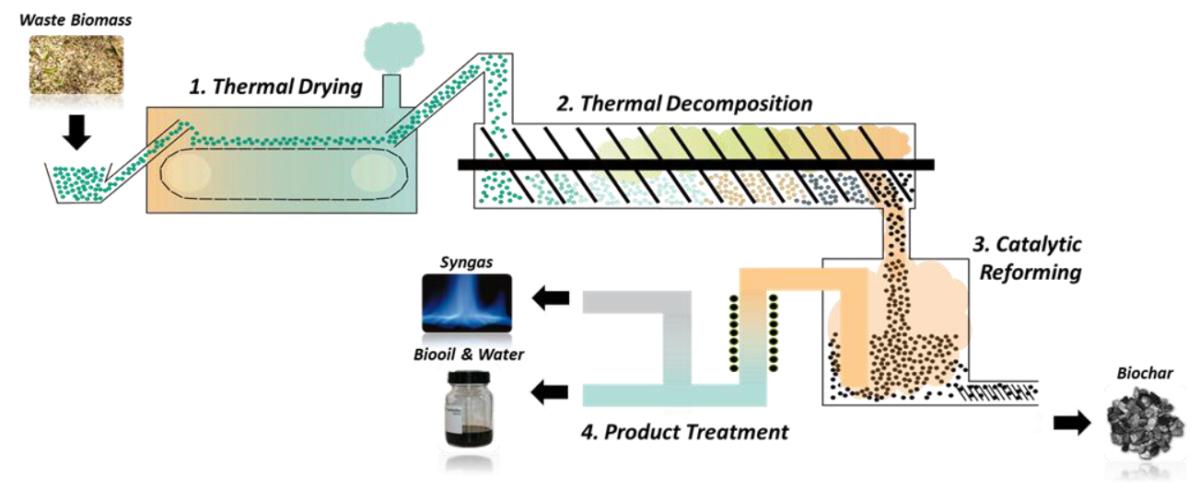 bioodpady innowacyjna technologia TCR