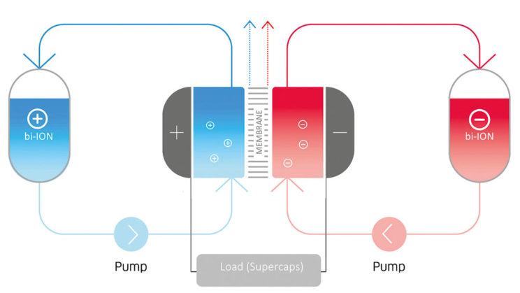 NanoFlowcell - ekologiczny napęd