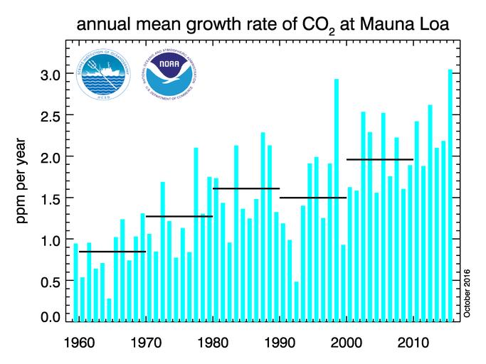 stężenie CO2 w atmosferze roczny wzrost