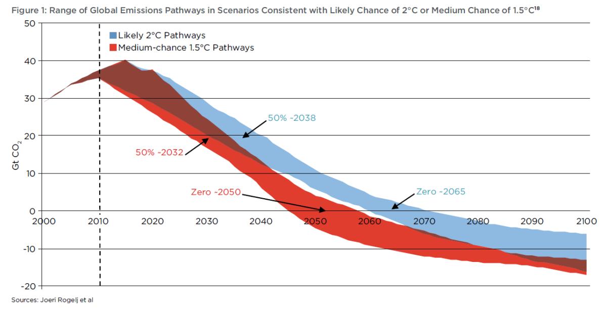 porozumienie klimatyczne scenariusze emisji