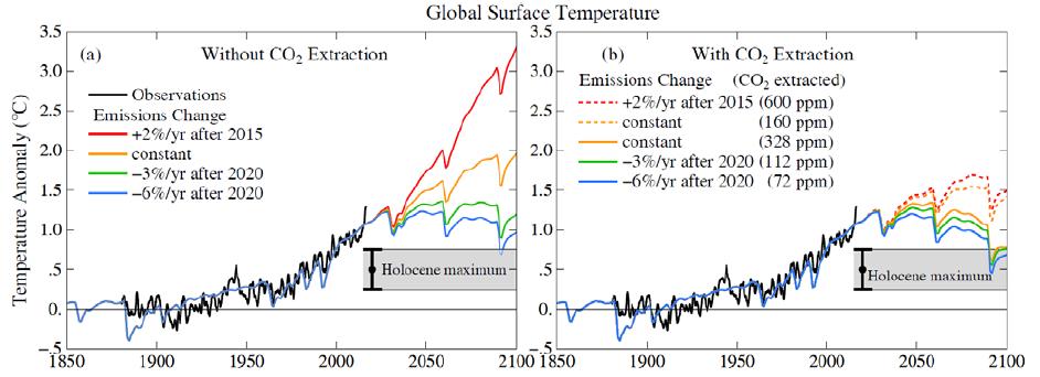usuwanie co2 wykres globalne temperatury