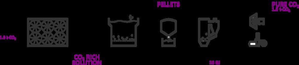 usuwanie co2 z powietrza pellet