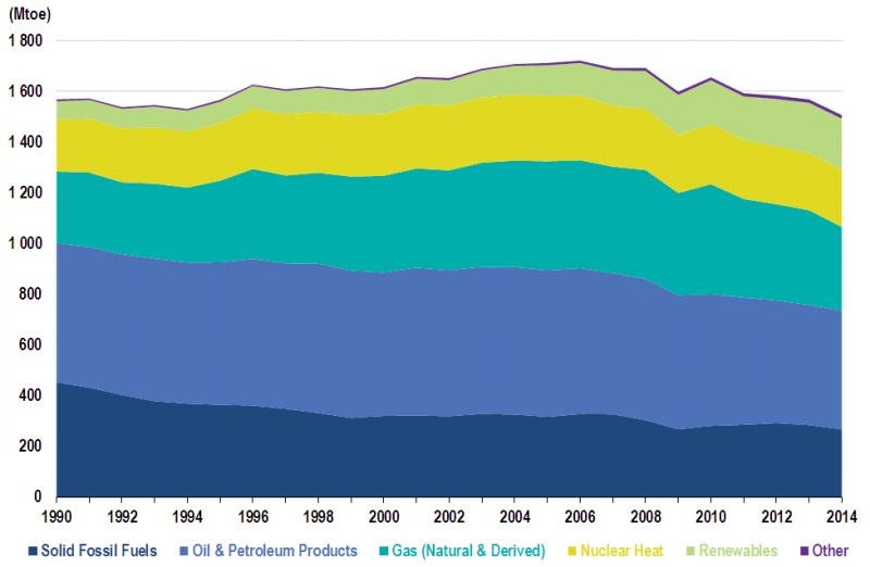 efektywność energetyczna eu28primaryenergyconsumption1990_2014