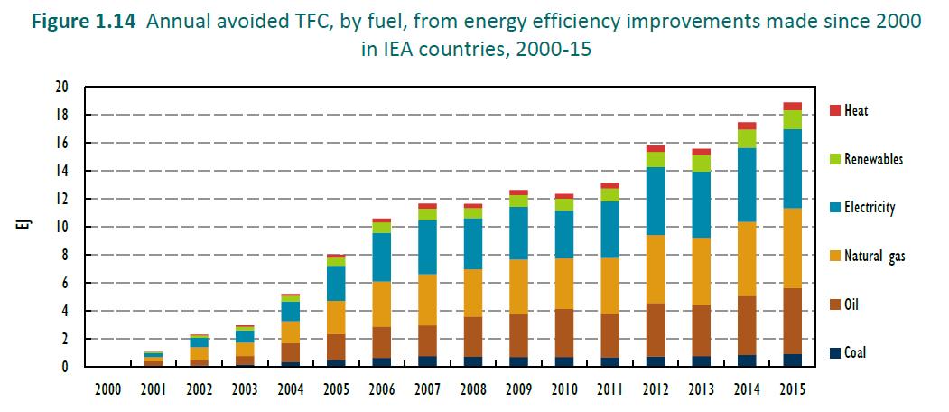 efektywność energetyczna iea paliwa 2000-15