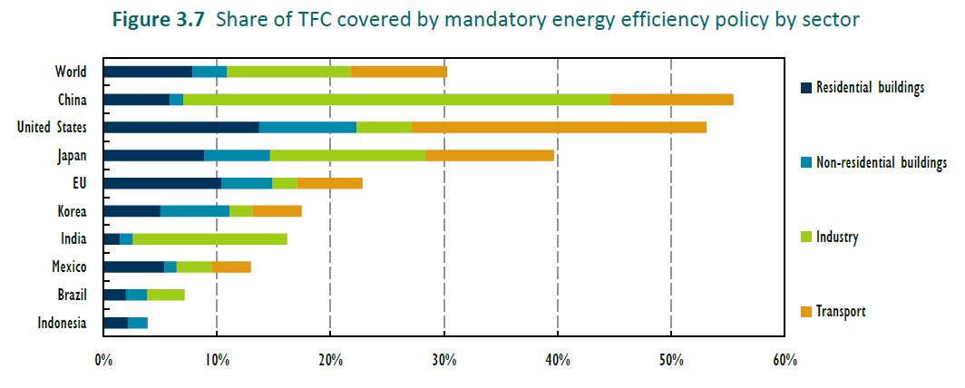 efektywność energetyczna iea regulacje