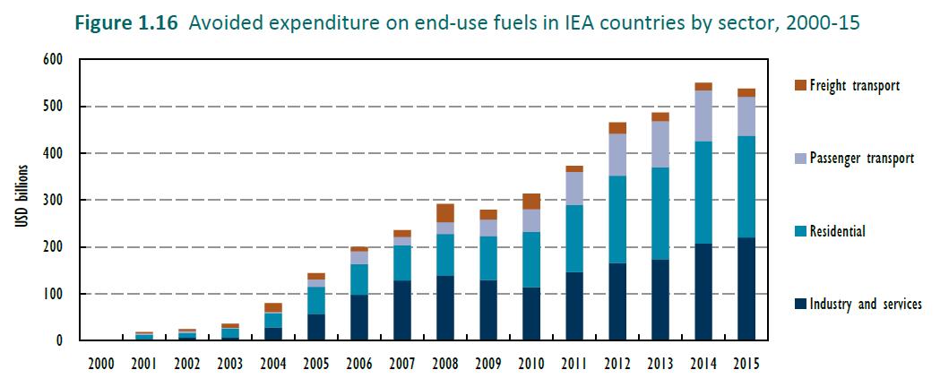 efektywność energetyczna iea wydatki 2000-15