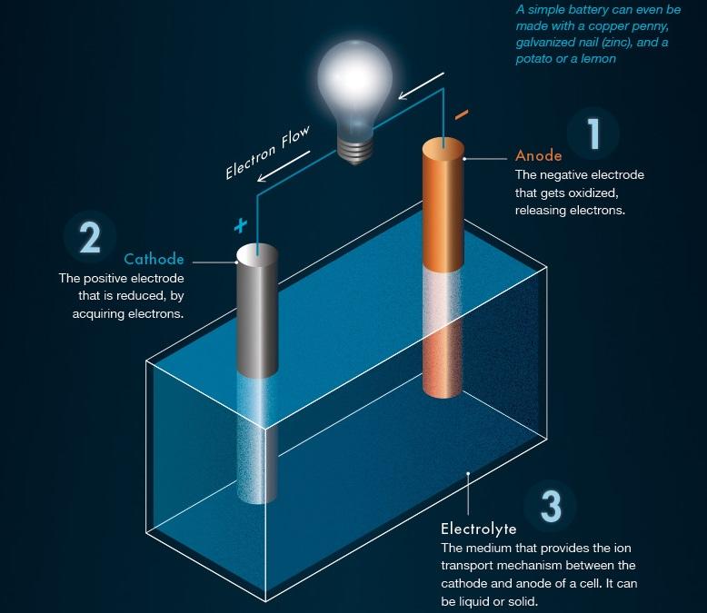 Baterie akumulatory litowo jonowe jak działają technologia 1