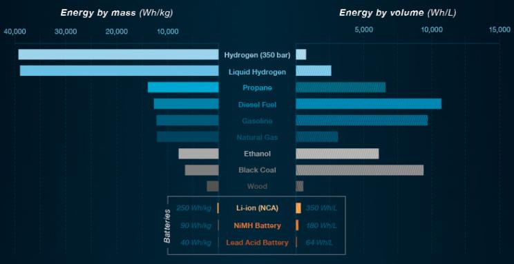 Baterie akumulatory litowo jonowe jak działają technologia