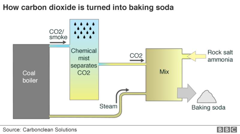 przetwarzanie CO2 proszek do pieczenia