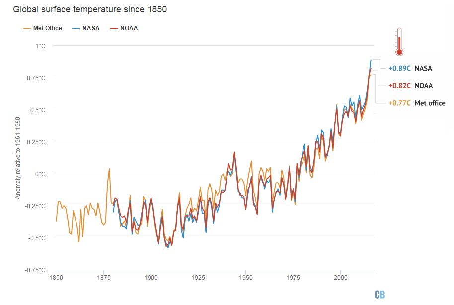 rekord temperatury 2016 wykres NASA NOAA MetOffice