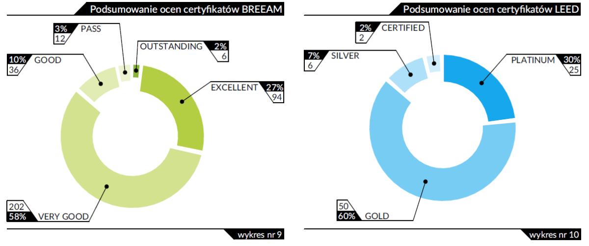 zielone budynki certyfikaty w Polsce BREEAM LEED