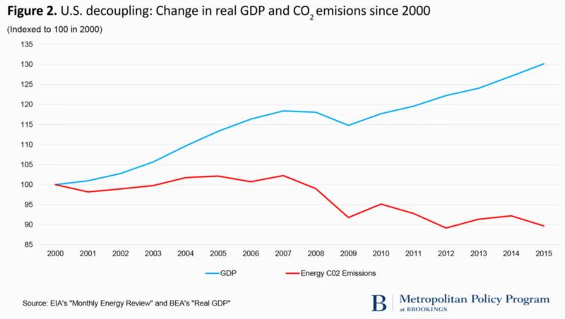 emisje CO2 USA wzrost gospodarczy