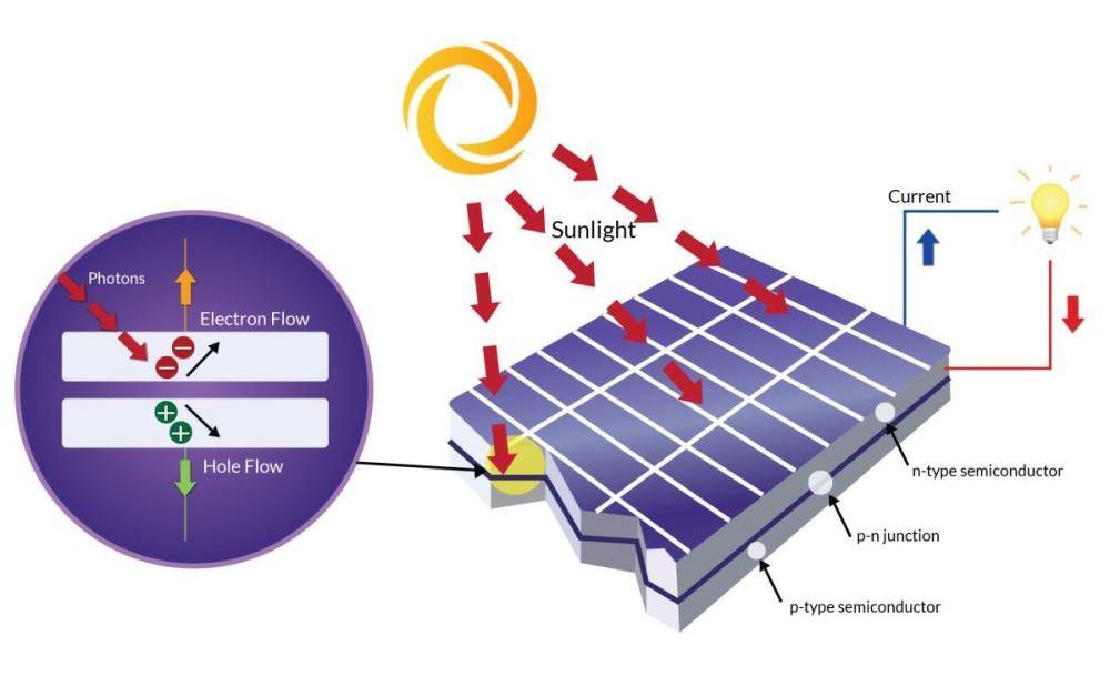 energia słoneczna ogniwa fotowoltaiczne