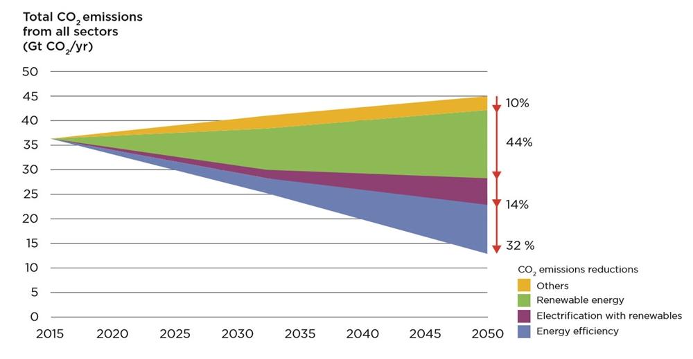 globalne emisje CO2 redukcja wg IRENA