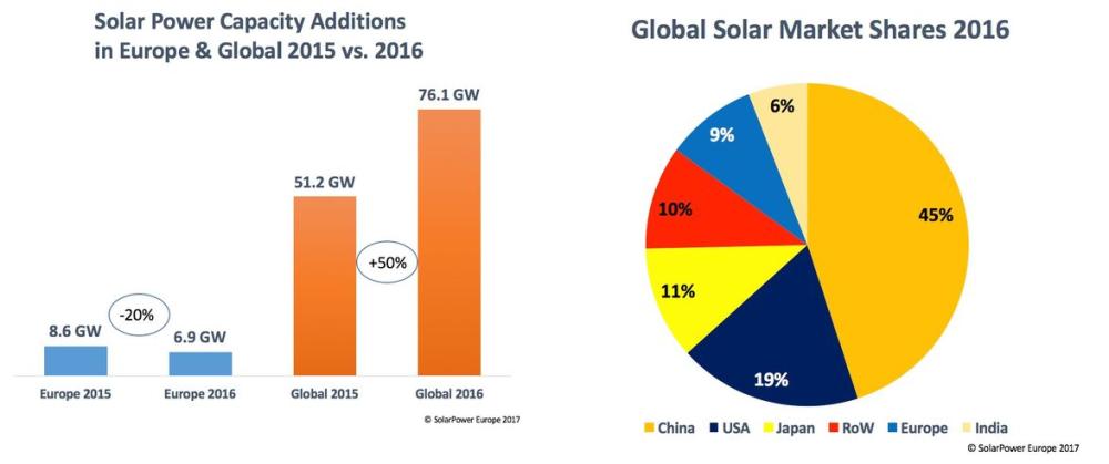 zielona energia fotowoltaika statystyki solarpowereurope 2016