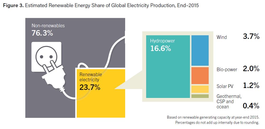 zielona energia statystyki REN21 2015