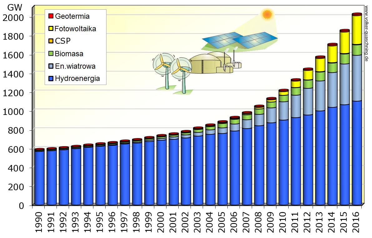 zielona energia statystyki volker quaschning 2016
