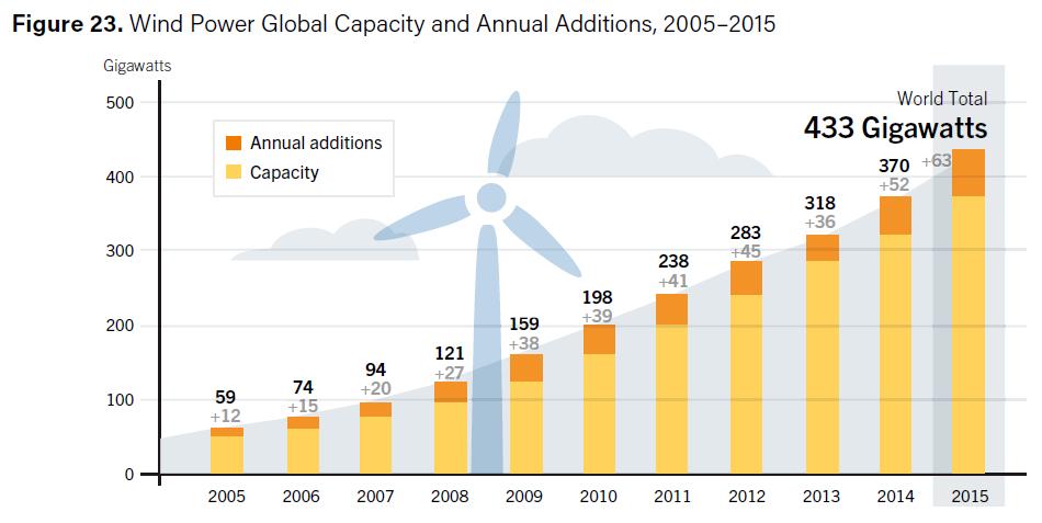zielona energia wiatrowa statystyki REN21 2015