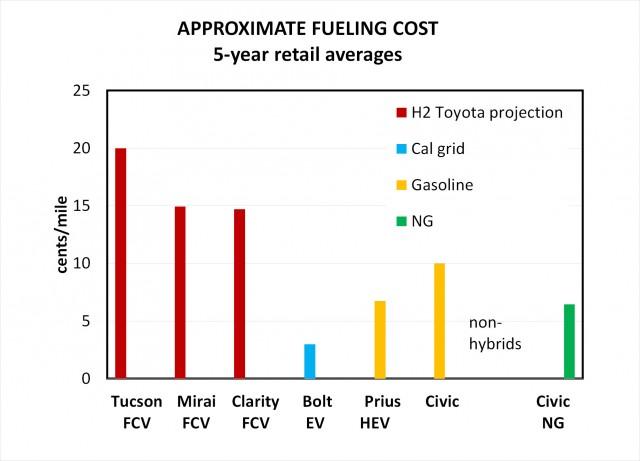 Auto wodorowe jest droższe w tankowaniu niż hybrydowe i benzynowe, o ładowaniu elektrycznego nie wspominając