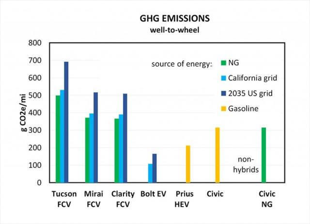 Auta wodorowe emitują więcej zanieczyszczeń niż elektryczne, hybrydowe i benzynowe