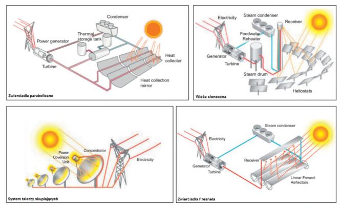 skoncentrowana energia słoneczna technologia