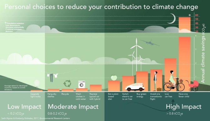 ekologiczne życie sposoby wykres zmiany klimatu